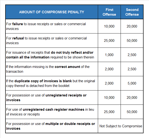 Sales Invoice and Official Receipt Penalties - ReliaBooks