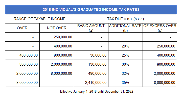 2018 Individual's Graduated Income Tax Rates