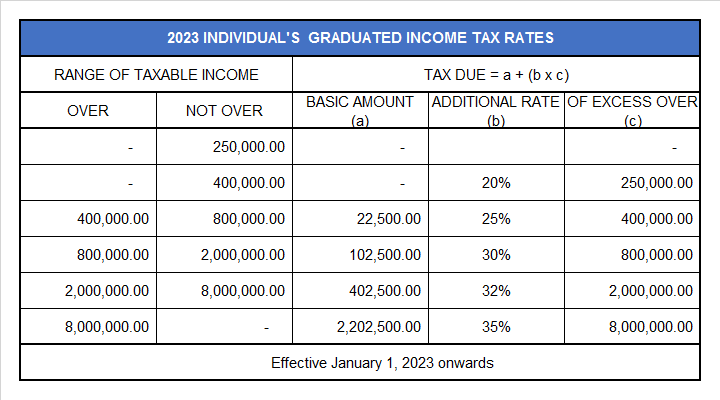 2023 Individual's Graduated Income Tax Rates