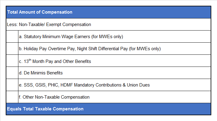 How to Compute Withholding Tax on Compensation under TRAIN Law