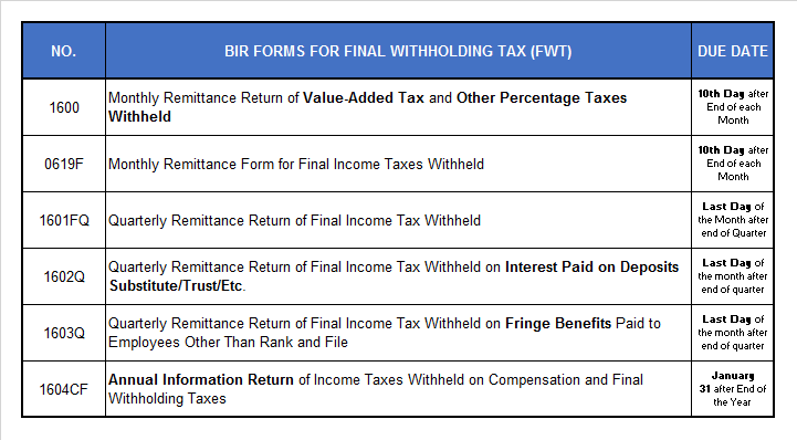 Final Withholding Tax - BIR Forms