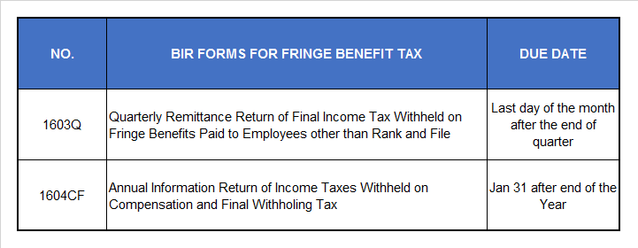 Fringe Benefit Tax under TRAIN Law